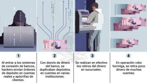 Bancos ignoraron 5 hackeos anteriores