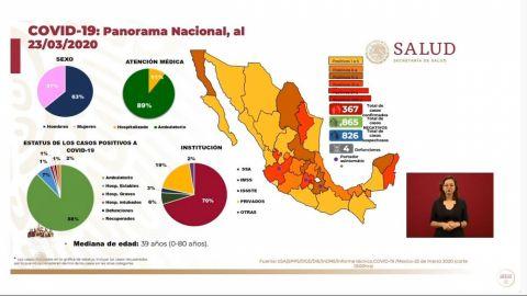 México ingresa a fase 2 por coronavirus