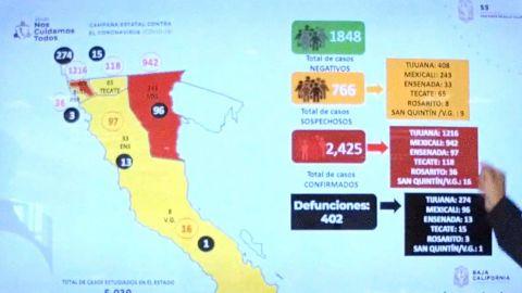 402 defunciones por COVID-19 en BC y 2425 casos confirmados