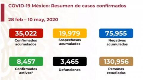 Casi 3,500 muertes por covid-19 y  35 mil casos acumulados