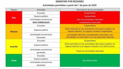 Secretaría de Salud prepara lista de municipios que retoman actividades