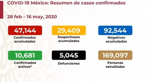 Ssa reporta 281 muertes y 2 mil 112 nuevos contagios en 24 horas en México