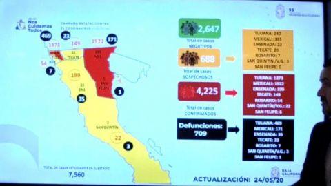 Supera Mexicali a Tijuana en casos de COVID-19