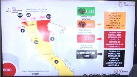 Tijuana ''rompe'' la espalda al COVID-19: Pérez Rico