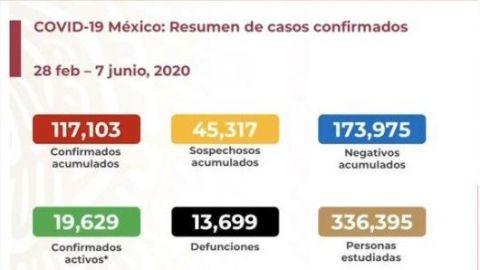 Más de 117 mil contagios y 13 mil decesos por Covid-19 en México