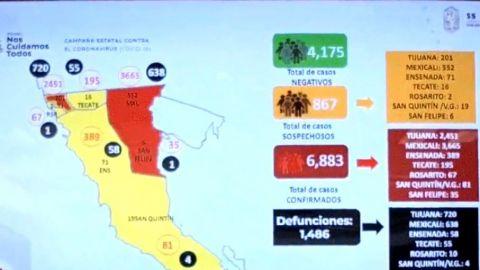 Mexicali 5to lugar nacional en casos activos con 511