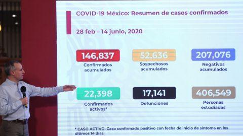 VIDEO: 21 mil 740 casos activos por coronavirus en México