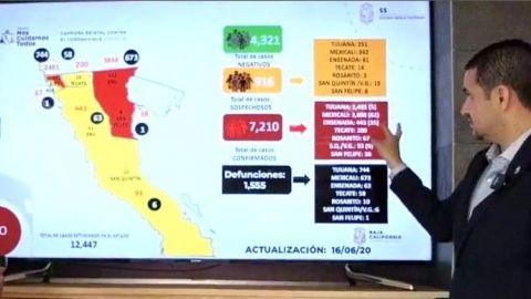 Supera Baja California mil 500 muertes por COVID-19