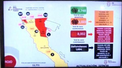 Supera BC 8 mil casos confirmados de COVID-19