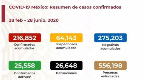 México registra 26,648 muertes por Covid-19