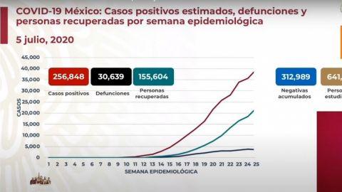 México tiene 256 mil 848 casos acumulados con 30,639 muertes