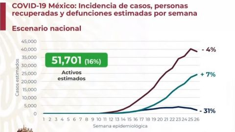 Sin semáforo, México acumula más de 295 mil casos de Covid-19