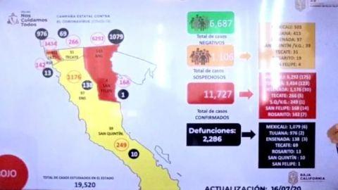Acumula BC 11 mil 727 casos de COVID-19