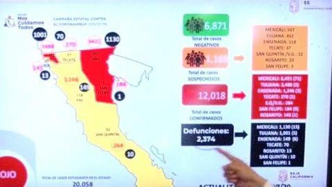 Baja California supera los 12 mil casos de COVID-19