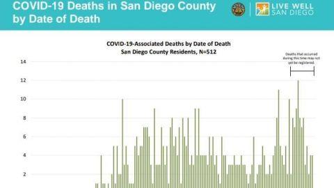 COVID-19 impacta de manera más severa a San Diego