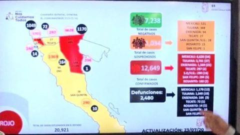 Aumentan casos activos de COVID-19 en Baja California