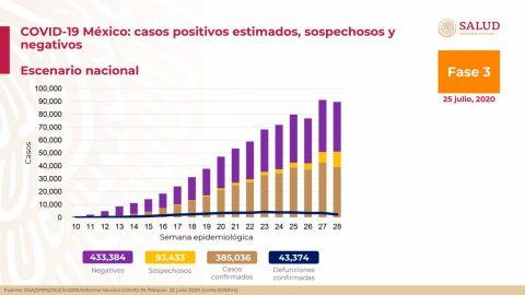 México acumula 43 mil 374 muertes por Covid-19