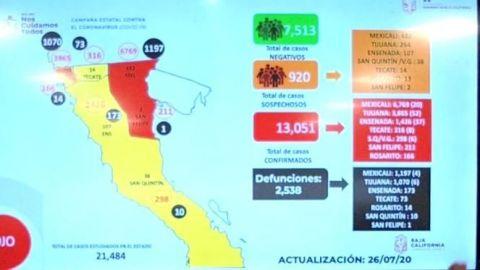 Supera Baja California 13 mil casos de COVID-19
