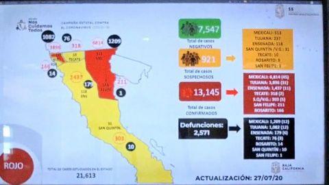 Baja California acumula 13 mil 145 casos confirmados de COVID-19