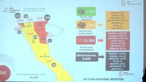 Continúa BC en semáforo rojo: Pérez Rico