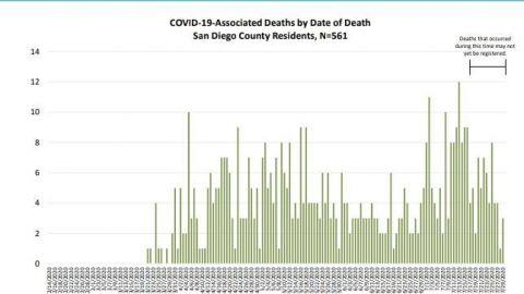 Latinos continúan siendo los más afectados por COVID-19 en San Diego