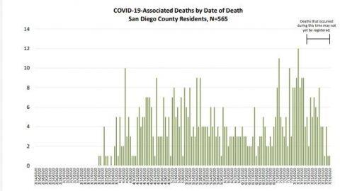 Jóvenes son los más afectados por COVID-19 en San Diego