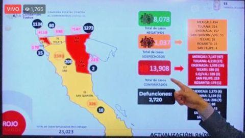 Bajaron contagios activos en Baja California