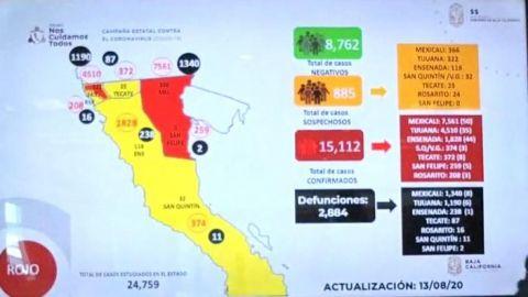Rebasa Baja California 15 mil casos de COVID-19