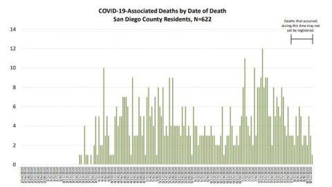 Aumentan casos de COVID-19 en San Diego