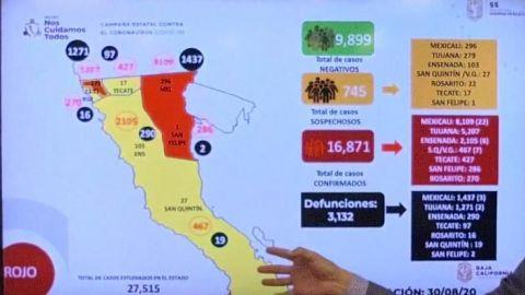 Casi 17 mil casos de COVID-19 en Baja California