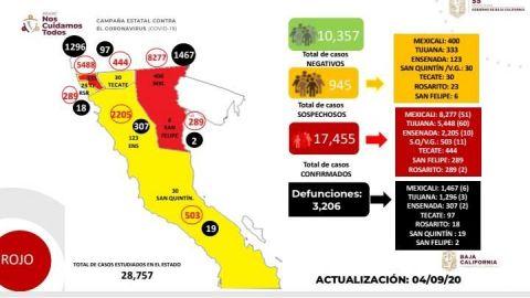 Sigue Tijuana con mayor cifra de casos activos de COVID-19