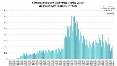 No disminuyen casos de COVID-19 en San Diego
