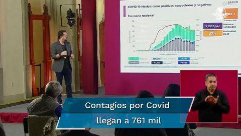 Suman 79 mil 88 muertes por Covid en México; hay 761 mil casos