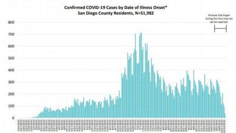 No disminuyen los casos COVID-19 en San Diego