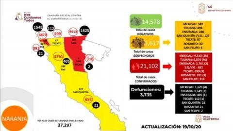 Incremento en 72 el número de contagiados por Covid en el estado