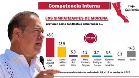 Arturo González, el ''gallo'' entre simpatizantes de Morena para gobernador