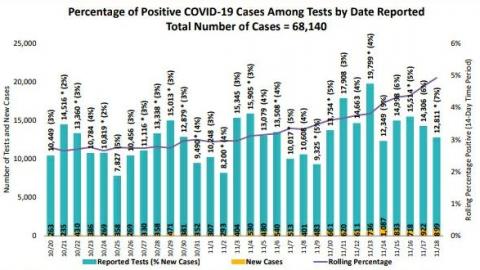 San Diego continúa con más de 800 casos nuevos de COVID-19