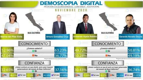 Ciudadanía se inclina para gobernador por González Cruz o Novelo Osuna -Encuesta