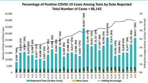 Más de 1500 casos nuevos de COVID-19 en San Diego