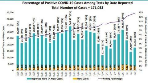 Más de 3 mil casos nuevos de COVID-19 en San Diego