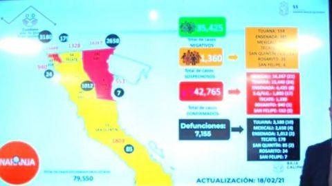 Disminuyen casos activos de COVID-19 en Baja California
