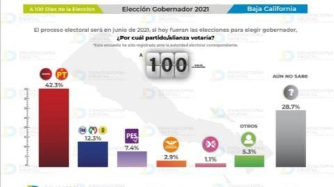 Alianza Morena-PT ganaría elección a gobernador, según Demoscopía