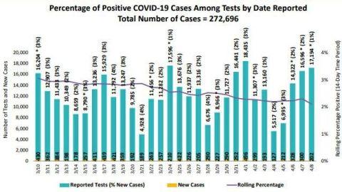 Detectan brotes de COVID-19 en restaurantes, asilos y guarderías de San Diego