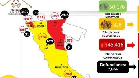 Tercera ola de Covid aumenta contagios en Baja California