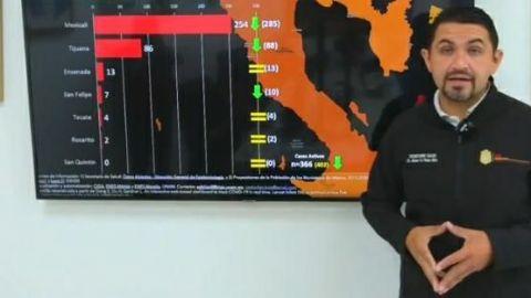 Por alta incidencia de contagios Mexicali puede regresar a semáforo rojo