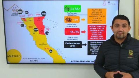 Mexicali lugar número 12 en el país; ponen riesgo de semáforo rojo