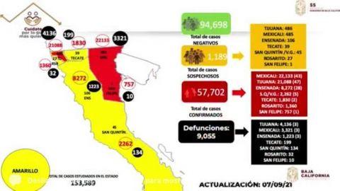 Hay 900 infectados de Covid en Baja California