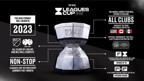 Liga MX y MLS harán cambios en la Leagues Cup; participarán todos los equipos